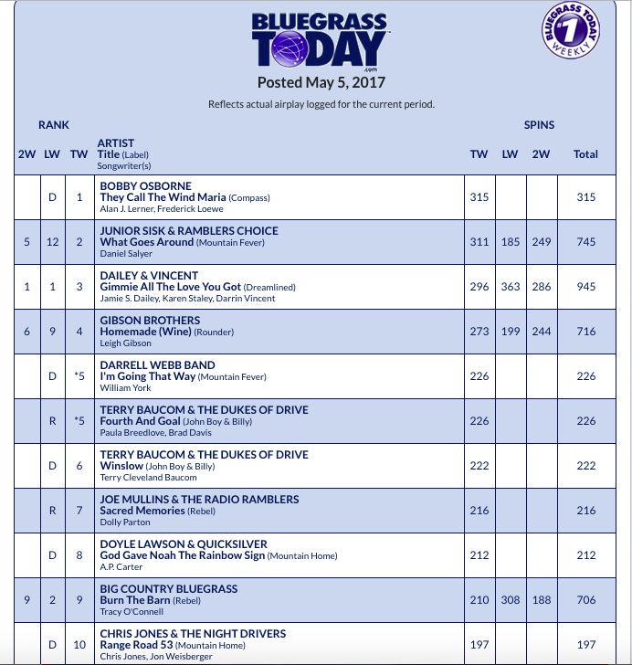 Bobby Osborne Debuted At 1 On The Bluegr Today Weekly Airplay Chart With They Call Wind Maria From His New Al Original