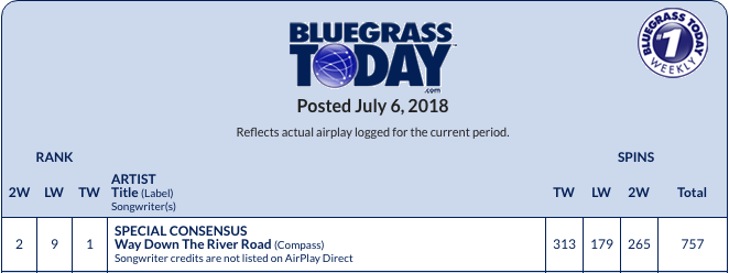 Road Is 1 On The Bluegr Today Chart This Week Written By John Hartford Tune First Track Off Band S New Al Rivers And Roads